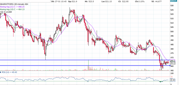 BHARAT FORGE TECHNICAL CHART