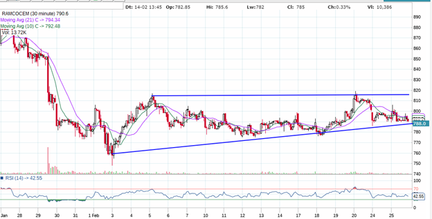 RAMCO INDUSTRIES TECHNICAL CHART
