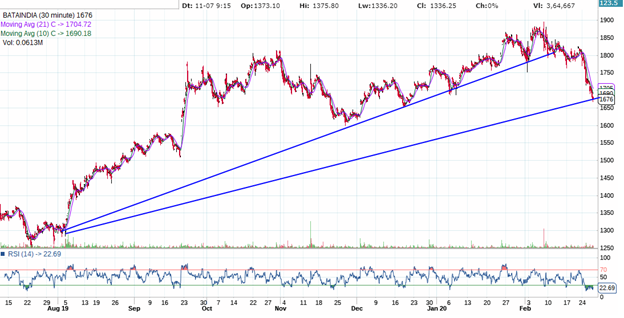 Bata Indian technical chart