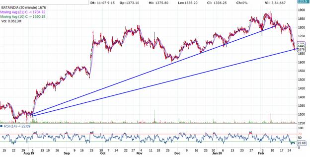 Bata Indian technical chart