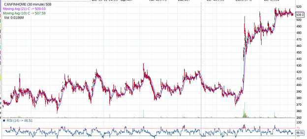 CAN FIN HOME technical chart